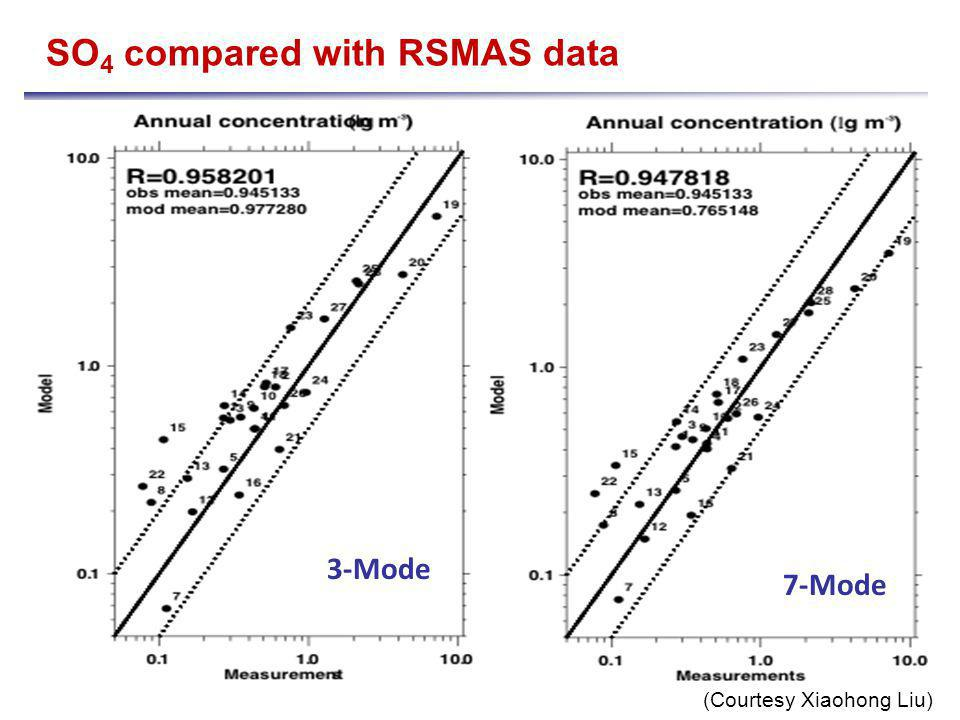 3-Mode 7-Mode (Courtesy Xiaohong Liu) SO 4 compared with RSMAS data