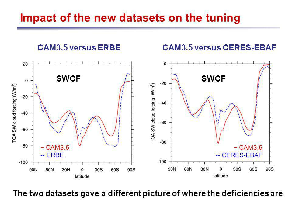 Impact of the new datasets on the tuning CAM3.5 versus ERBECAM3.5 versus CERES-EBAF SWCF CAM3.5 -- CERES-EBAF CAM3.5 -- ERBE SWCF The two datasets gave a different picture of where the deficiencies are