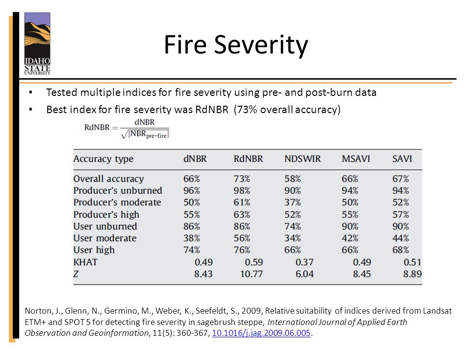 Fire Severity Tested multiple indices for fire severity using pre- and post-burn data Best index for fire severity was RdNBR (73% overall accuracy) Norton, J., Glenn, N., Germino, M., Weber, K., Seefeldt, S., 2009, Relative suitability of indices derived from Landsat ETM+ and SPOT 5 for detecting fire severity in sagebrush steppe, International Journal of Applied Earth Observation and Geoinformation, 11(5): 360-367, 10.1016/j.jag.2009.06.005.10.1016/j.jag.2009.06.005