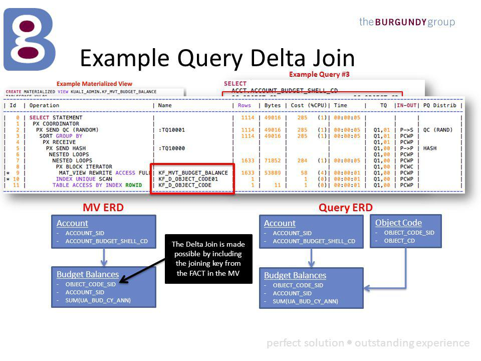 perfect solution outstanding experience Example Query Delta Join Budget Balances -OBJECT_CODE_SID -ACCOUNT_SID -SUM(UA_BUD_CY_ANN) Account -ACCOUNT_SID -ACCOUNT_BUDGET_SHELL_CD The Delta Join is made possible by including the joining key from the FACT in the MV OBJECT_CD and the Object Code Dimension was added to the query Budget Balances -OBJECT_CODE_SID -ACCOUNT_SID -SUM(UA_BUD_CY_ANN) Account -ACCOUNT_SID -ACCOUNT_BUDGET_SHELL_CD Object Code -OBJECT_CODE_SID -OBJECT_CD