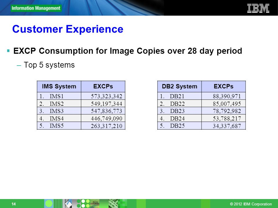 © 2012 IBM Corporation 14 Customer Experience EXCP Consumption for Image Copies over 28 day period –Top 5 systems IMS SystemEXCPs 1.IMS1 573,323,342 2.IMS2 549,197,344 3.IMS3 547,836,773 4.IMS4 446,749,090 5.IMS5 263,317,210 DB2 SystemEXCPs 1.