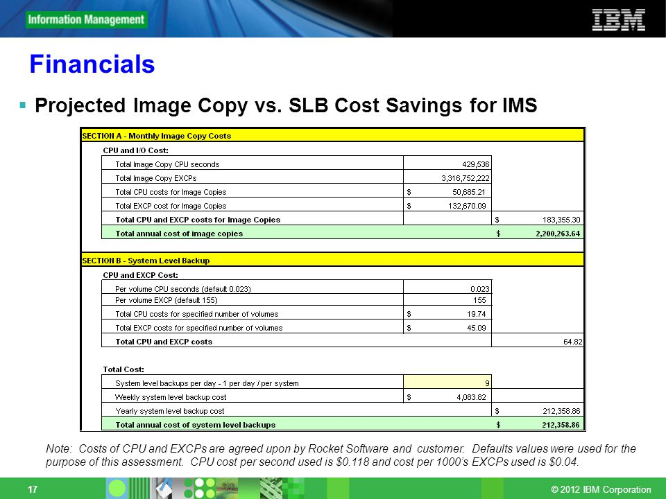 © 2012 IBM Corporation 17 Financials Projected Image Copy vs.