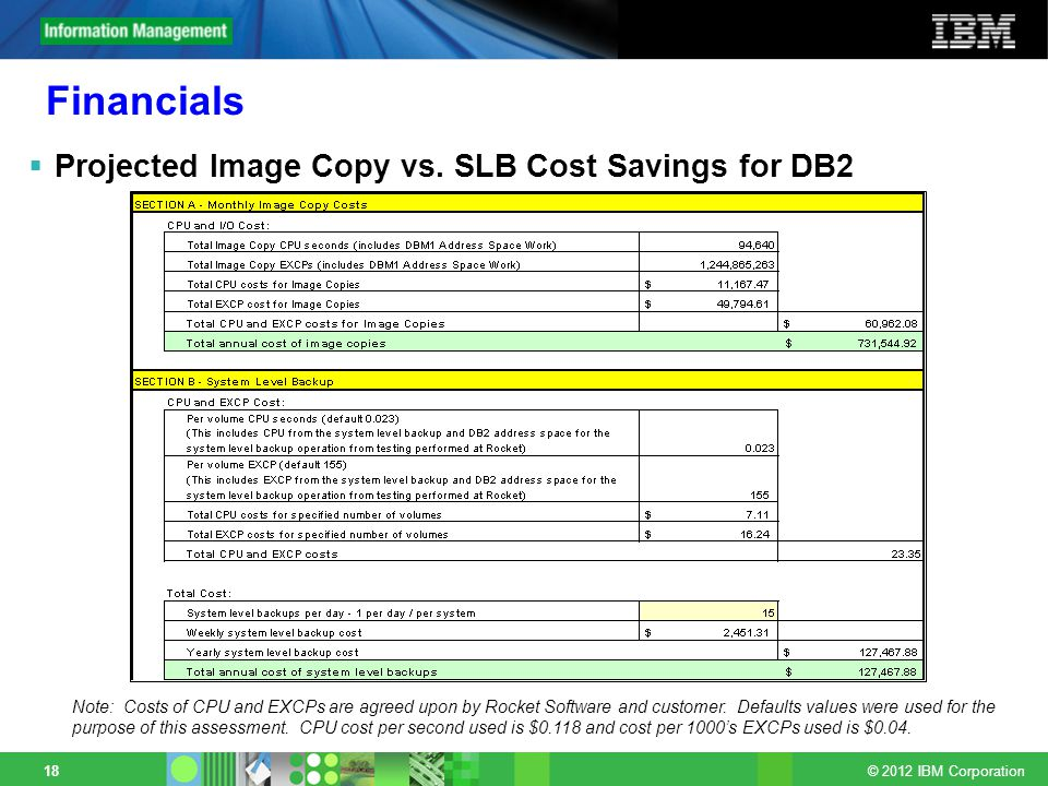 © 2012 IBM Corporation 18 Financials Projected Image Copy vs.