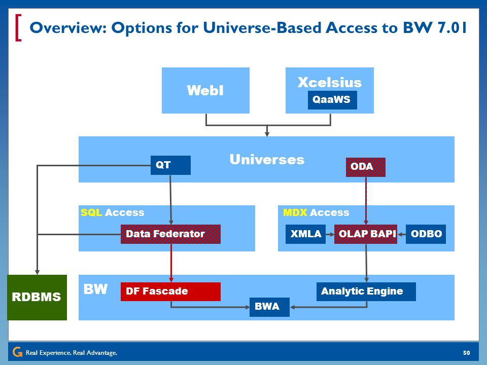 Real Experience. Real Advantage. [ 50 Overview: Options for Universe-Based Access to BW 7.01 BW DF Fascade Data Federator RDBMS Analytic Engine OLAP B