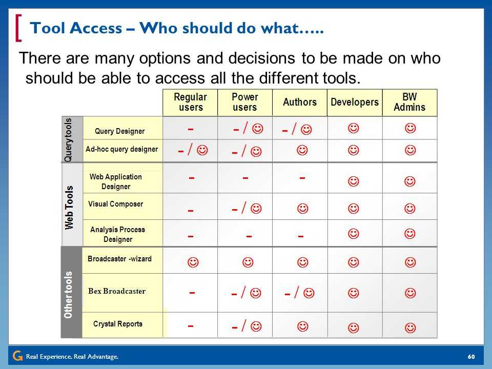 Real Experience. Real Advantage. [ 60 Tool Access – Who should do what….. There are many options and decisions to be made on who should be able to acc
