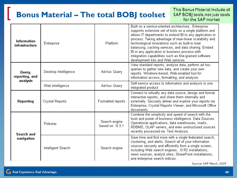 Real Experience. Real Advantage. [ 68 Bonus Material – The total BOBJ toolset This Bonus Material Include all SAP BOBJ tools, not just tools for the S