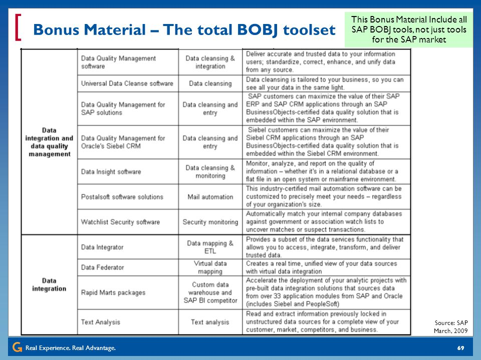 Real Experience. Real Advantage. [ 69 Bonus Material – The total BOBJ toolset This Bonus Material Include all SAP BOBJ tools, not just tools for the S