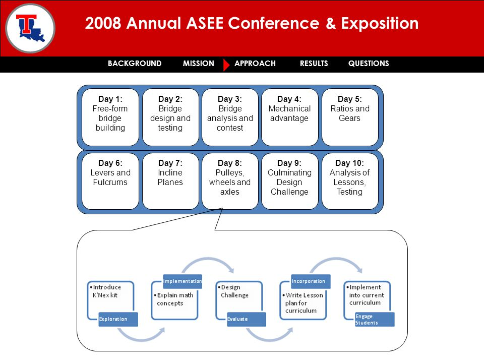 2008 Annual ASEE Conference & Exposition BACKGROUND MISSION APPROACH RESULTS QUESTIONS Day 6: Levers and Fulcrums Day 7: Incline Planes Day 8: Pulleys, wheels and axles Day 9: Culminating Design Challenge Day 10: Analysis of Lessons, Testing Day 1: Free-form bridge building Day 2: Bridge design and testing Day 3: Bridge analysis and contest Day 4: Mechanical advantage Day 5: Ratios and Gears