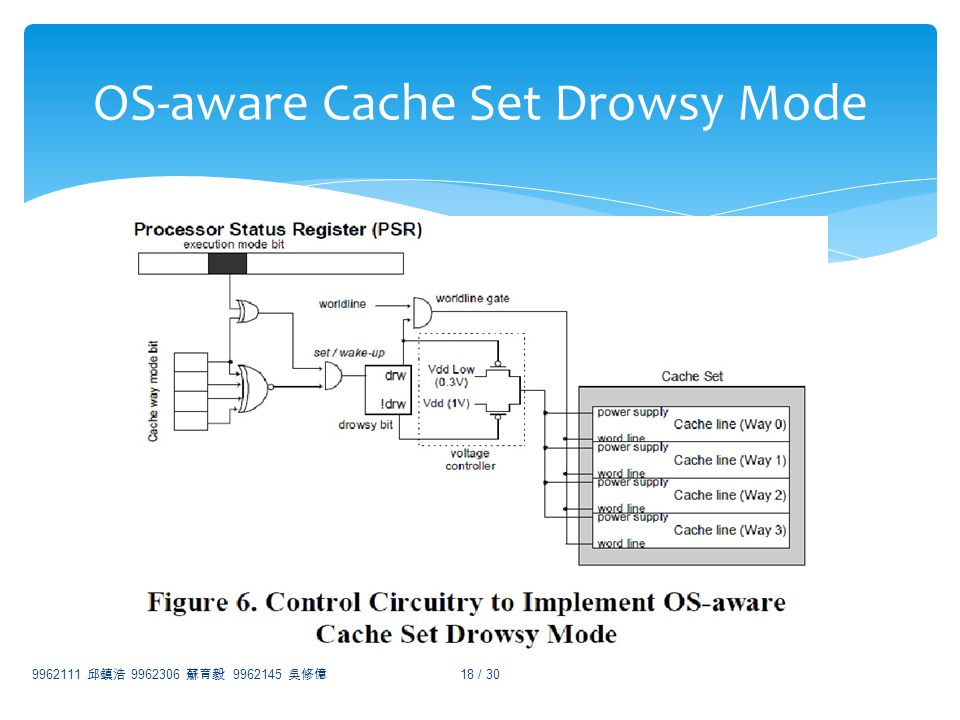 9962111 9962306 9962145 18 / 30 OS-aware Cache Set Drowsy Mode
