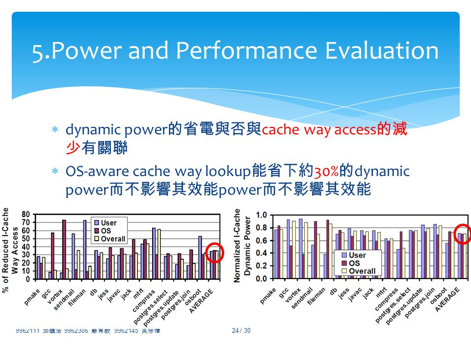 dynamic power cache way access OS-aware cache way lookup 30% dynamic power power 9962111 9962306 9962145 / 30 24 5.Power and Performance Evaluation
