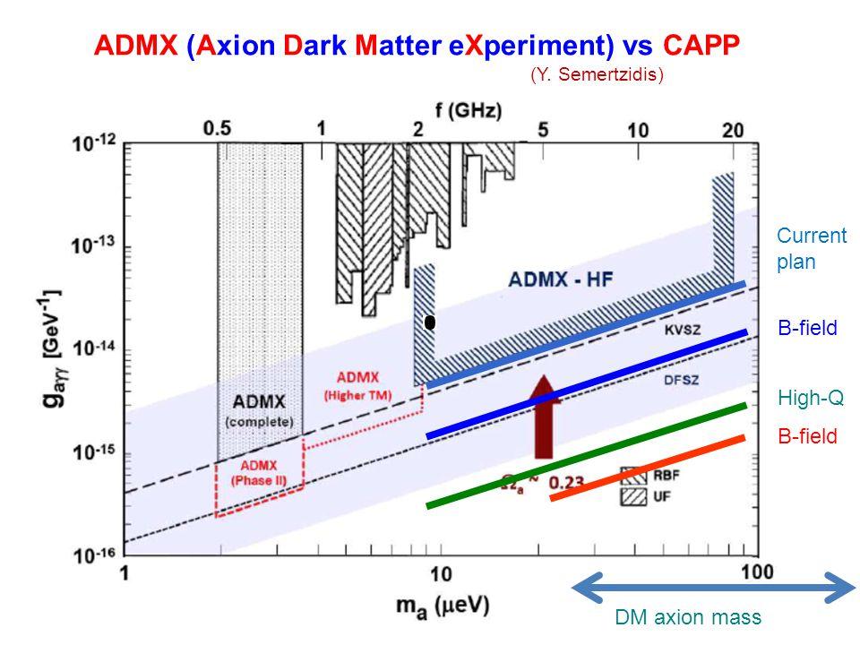 ADMX (Axion Dark Matter eXperiment) vs CAPP (Y. Semertzidis) Current plan B-field High-Q B-field DM axion mass
