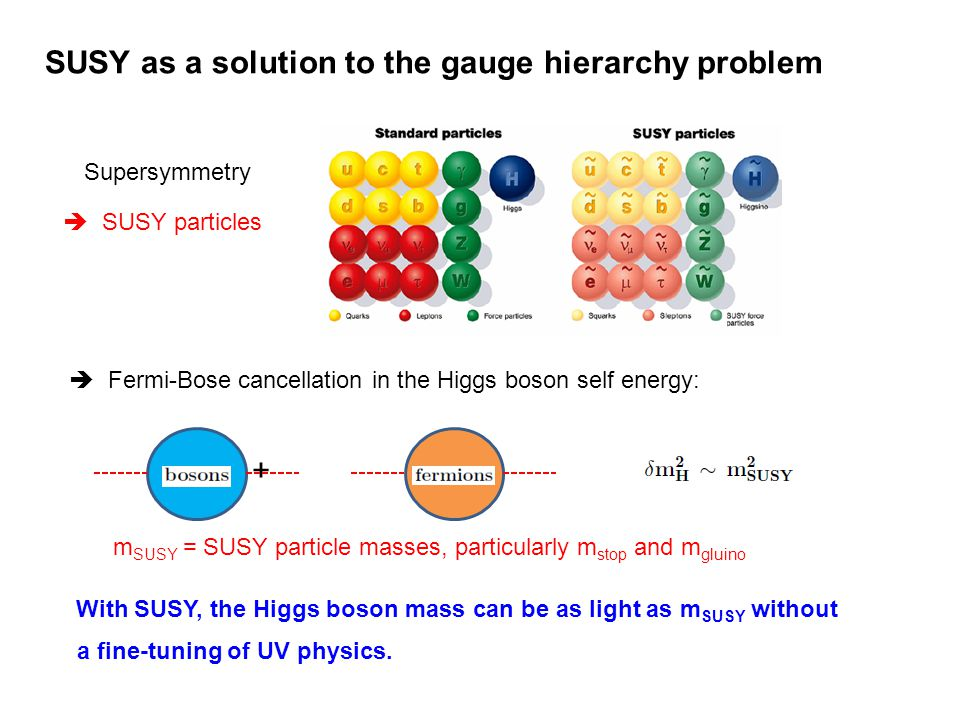 SUSY as a solution to the gauge hierarchy problem Supersymmetry SUSY particles Fermi-Bose cancellation in the Higgs boson self energy: + m SUSY = SUSY