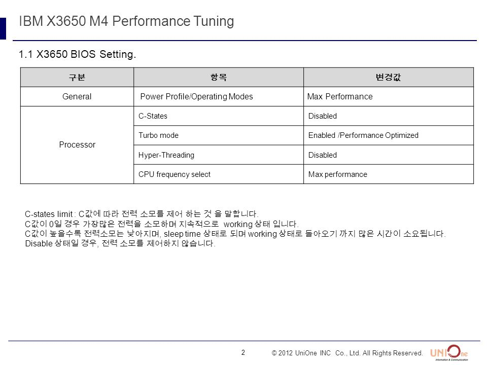 2 © 2012 UniOne INC Co., Ltd. All Rights Reserved. 1.1 X3650 BIOS Setting. IBM X3650 M4 Performance Tuning General Power Profile/Operating Modes Max P