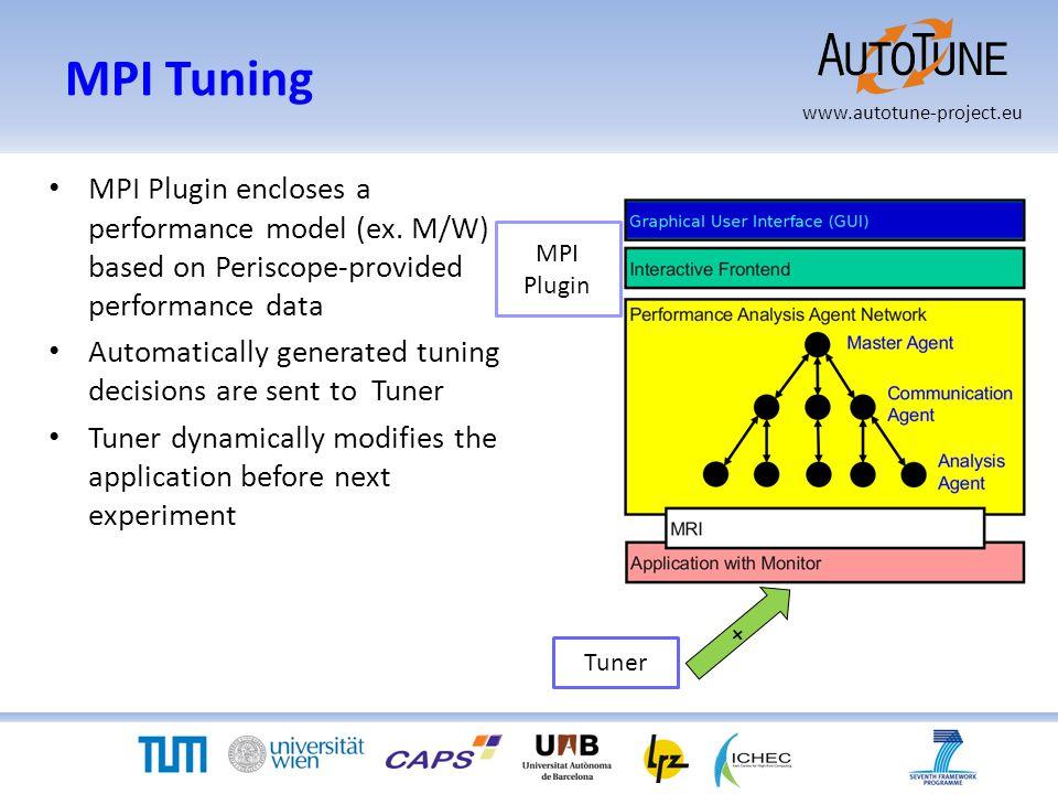 www.autotune-project.eu MPI Tuning MPI Plugin encloses a performance model (ex.