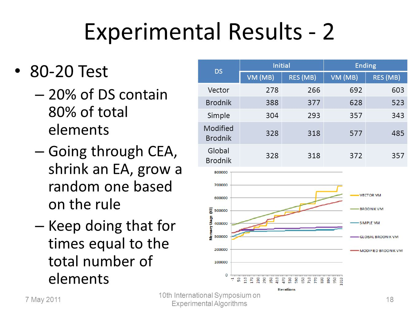 Experimental Results - 2 80-20 Test – 20% of DS contain 80% of total elements – Going through CEA, shrink an EA, grow a random one based on the rule – Keep doing that for times equal to the total number of elements DS InitialEnding VM (MB)RES (MB)VM (MB)RES (MB) Vector278266692603 Brodnik388377628523 Simple304293357343 Modified Brodnik 328318577485 Global Brodnik 328318372357 187 May 2011 10th International Symposium on Experimental Algorithms
