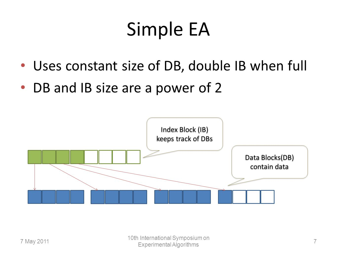 Simple EA Uses constant size of DB, double IB when full DB and IB size are a power of 2 Index Block (IB) keeps track of DBs Data Blocks(DB) contain data 77 May 2011 10th International Symposium on Experimental Algorithms