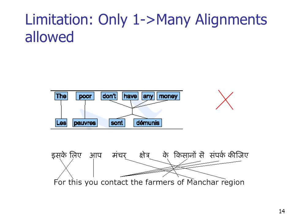 Limitation: Only 1->Many Alignments allowed 14