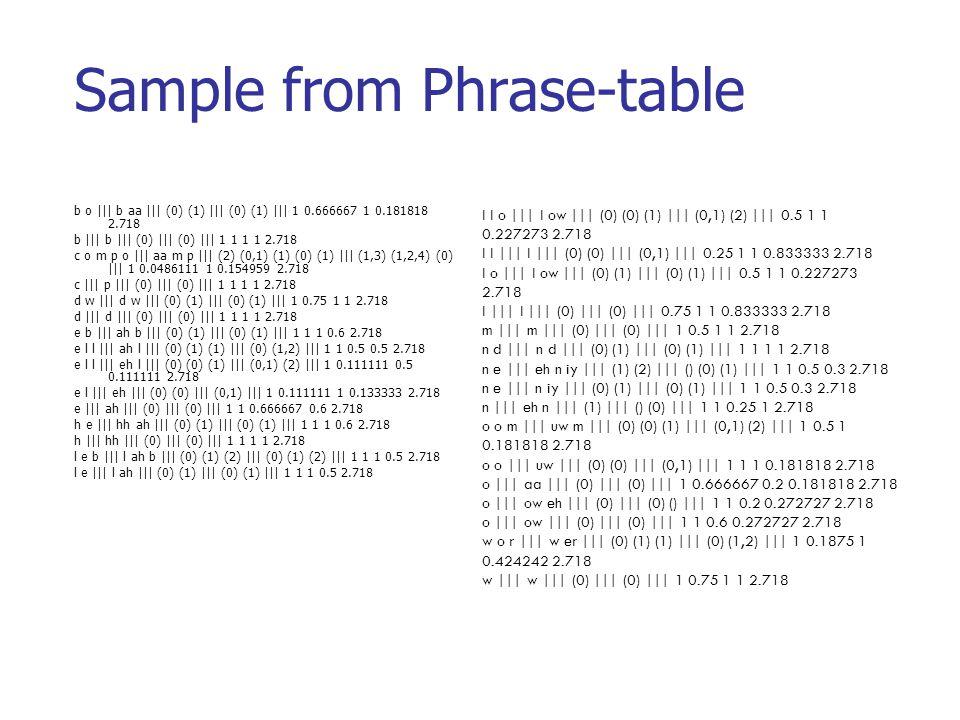 Sample from Phrase-table b o ||| b aa ||| (0) (1) ||| (0) (1) ||| 1 0.666667 1 0.181818 2.718 b ||| b ||| (0) ||| (0) ||| 1 1 1 1 2.718 c o m p o |||