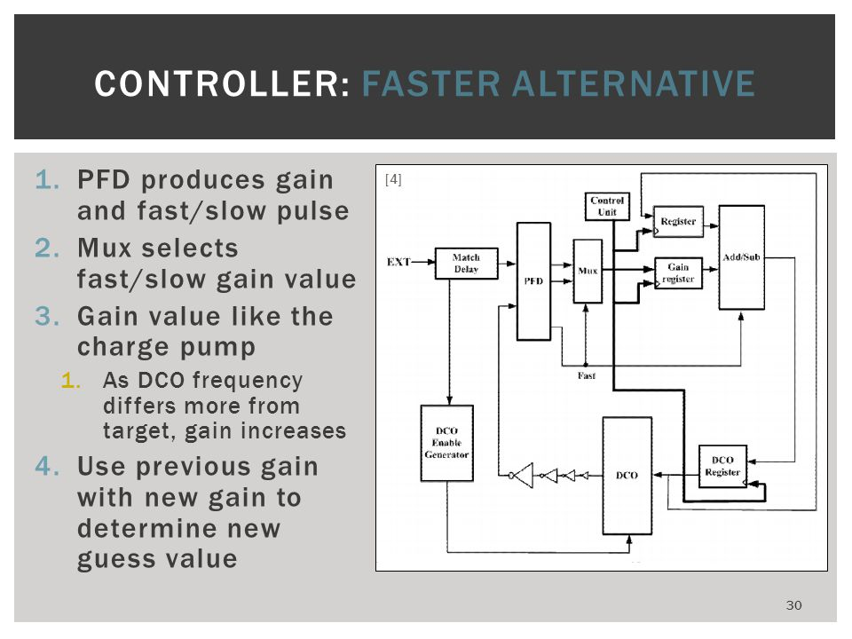 1.PFD produces gain and fast/slow pulse 2.Mux selects fast/slow gain value 3.Gain value like the charge pump 1.As DCO frequency differs more from targ