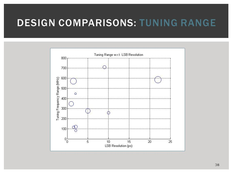 38 DESIGN COMPARISONS: TUNING RANGE
