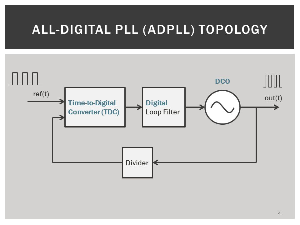 ALL-DIGITAL PLL (ADPLL) TOPOLOGY Time-to-Digital Converter (TDC) Digital Loop Filter Divider ref(t) DCO out(t) 4