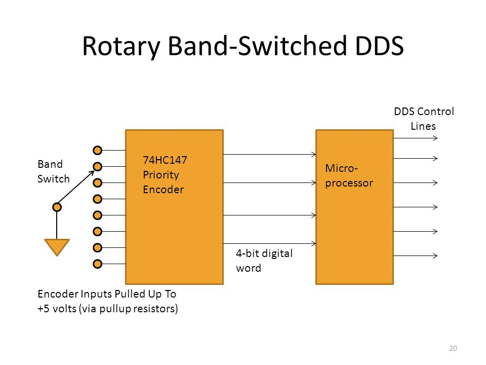 Rotary Band-Switched DDS 20 74HC147 Priority Encoder Micro- processor Band Switch 4-bit digital word DDS Control Lines Encoder Inputs Pulled Up To +5