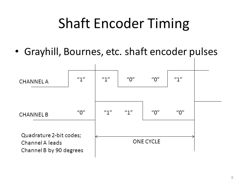 Shaft Encoder Timing Grayhill, Bournes, etc. shaft encoder pulses 8 CHANNEL A CHANNEL B 1 0 ONE CYCLE 1 1 0 1 0 0 1 0 Quadrature 2-bit codes; Channel