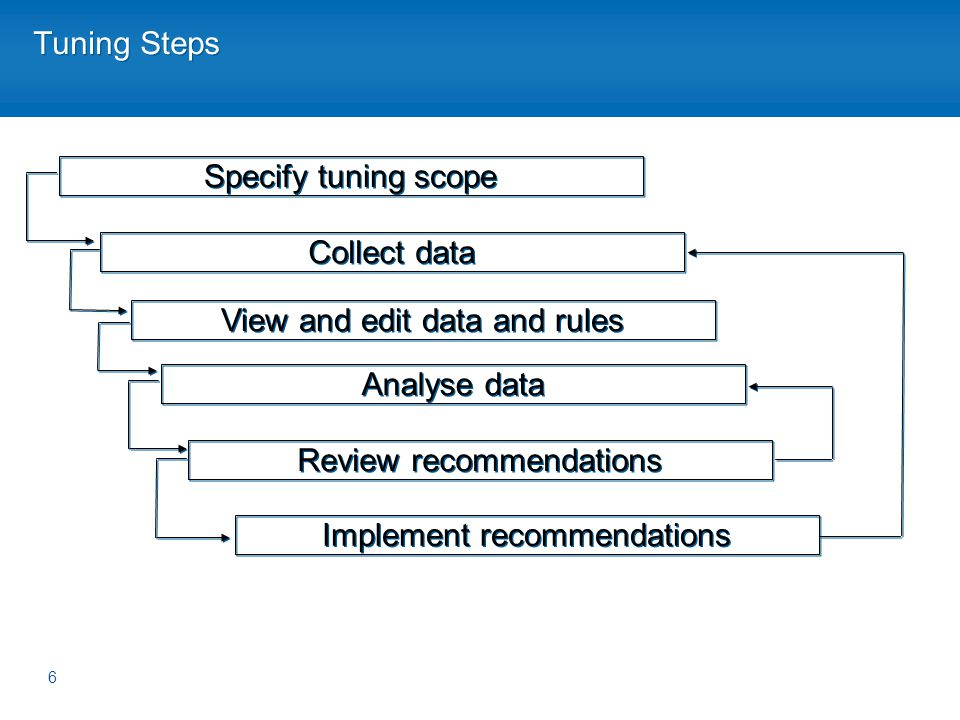Tuning Steps 6 Specify tuning scope Collect data View and edit data and rules Analyse data Review recommendations Implement recommendations