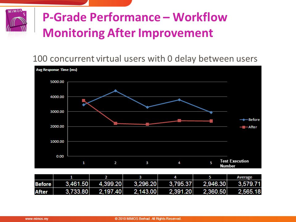 100 concurrent virtual users with 0 delay between users P-Grade Performance – Workflow Monitoring After Improvement www.mimos.my© 2010 MIMOS Berhad.