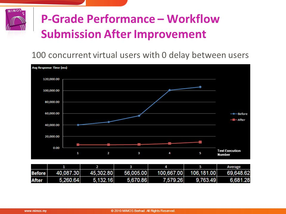 100 concurrent virtual users with 0 delay between users P-Grade Performance – Workflow Submission After Improvement MIMOS Berhad.