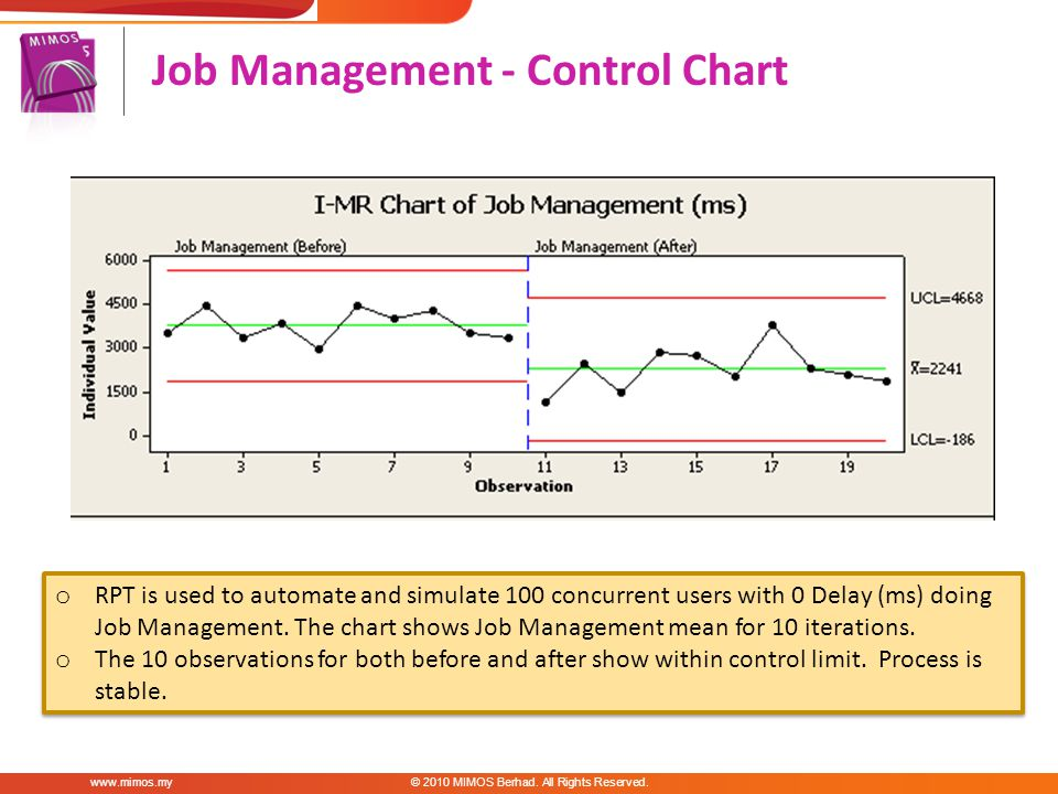 Job Management - Control Chart www.mimos.my© 2010 MIMOS Berhad.