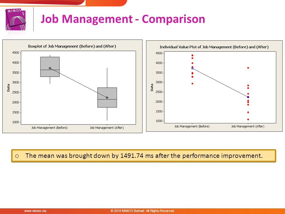 Job Management - Comparison MIMOS Berhad.