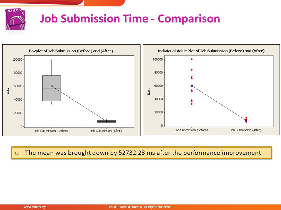 Job Submission Time - Comparison MIMOS Berhad.