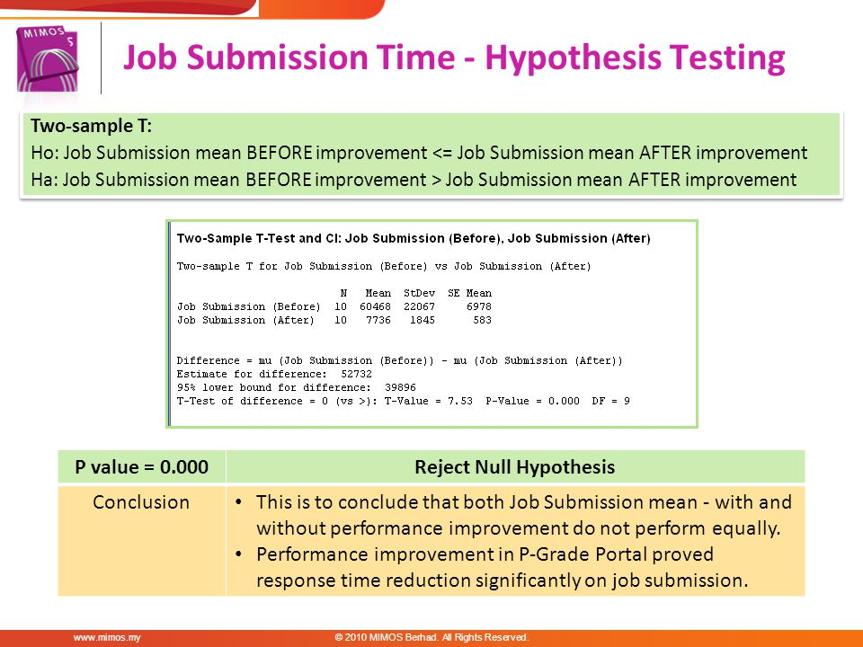 Job Submission Time - Hypothesis Testing www.mimos.my© 2010 MIMOS Berhad.