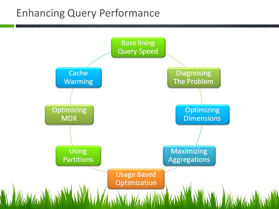Enhancing Query Performance Base lining Query Speed Diagnosing The Problem Optimizing Dimensions Maximizing Aggregations Usage Based Optimization Usin