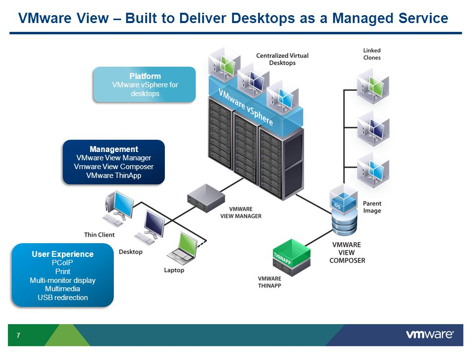 7 VMware View – Built to Deliver Desktops as a Managed Service Platform VMware vSphere for desktops Platform VMware vSphere for desktops User Experience PCoIP Print Multi-monitor display Multimedia USB redirection User Experience PCoIP Print Multi-monitor display Multimedia USB redirection Management VMware View Manager Vmware View Composer VMware ThinApp Management VMware View Manager Vmware View Composer VMware ThinApp