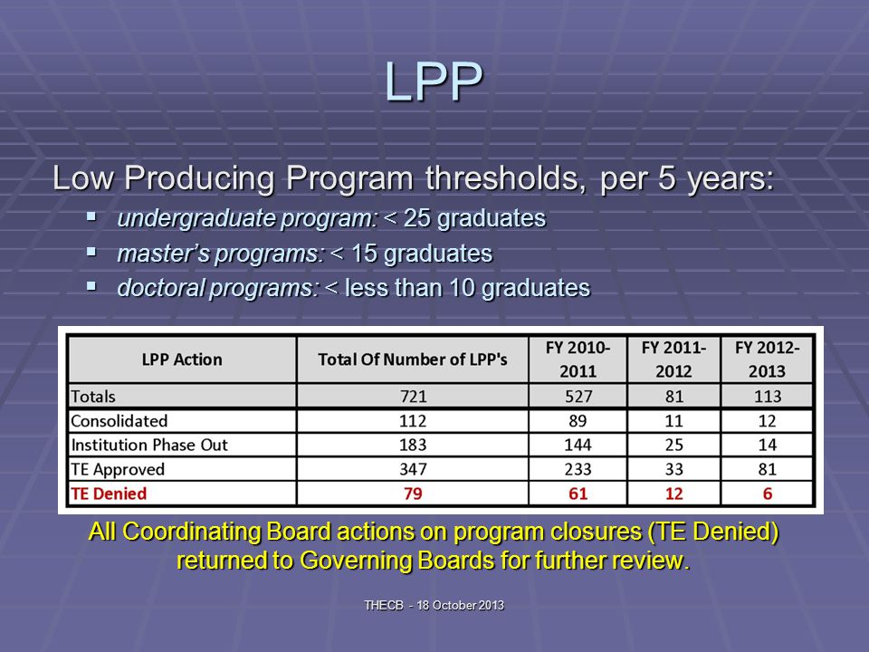 LPP Low Producing Program thresholds, per 5 years: undergraduate program: < 25 graduates undergraduate program: < 25 graduates masters programs: < 15 graduates masters programs: < 15 graduates doctoral programs: < less than 10 graduates doctoral programs: < less than 10 graduates All Coordinating Board actions on program closures (TE Denied) returned to Governing Boards for further review.