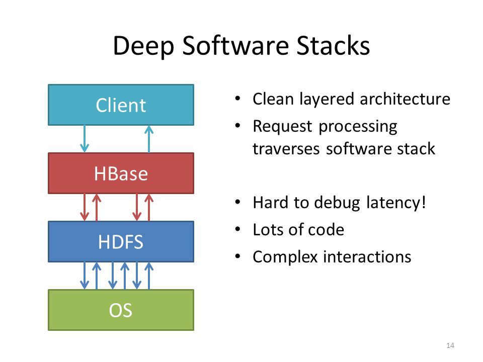Deep Software Stacks Clean layered architecture Request processing traverses software stack Hard to debug latency! Lots of code Complex interactions 1