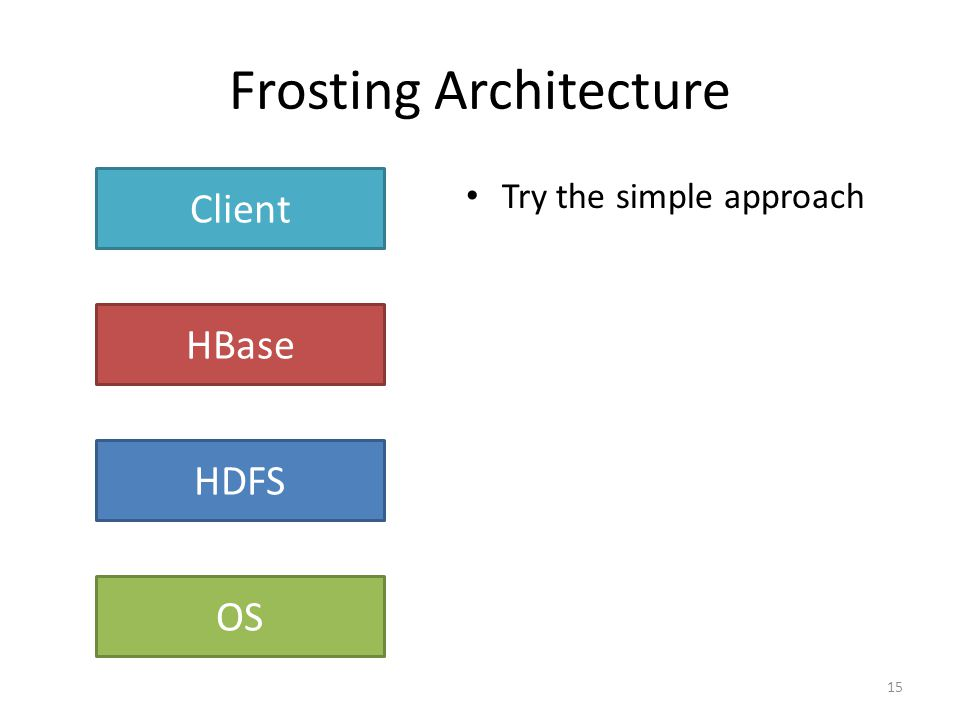 Frosting Architecture Try the simple approach 15 HBase HDFS Client OS