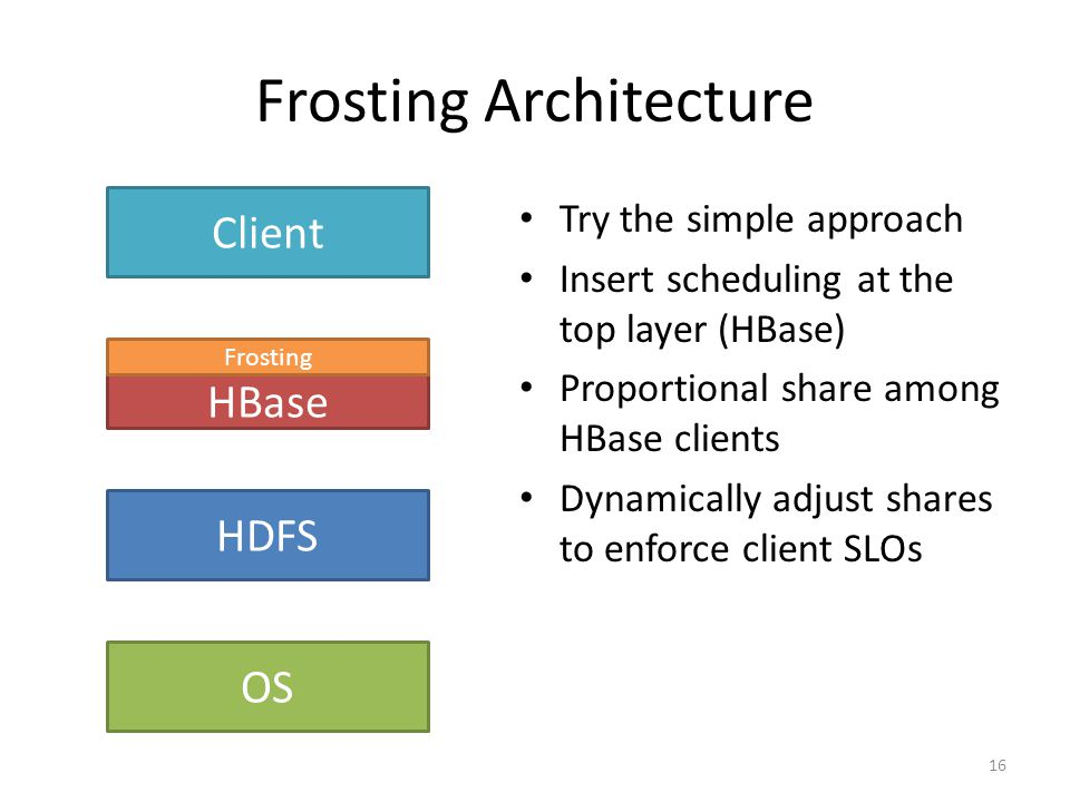 Frosting Architecture Try the simple approach Insert scheduling at the top layer (HBase) Proportional share among HBase clients Dynamically adjust sha