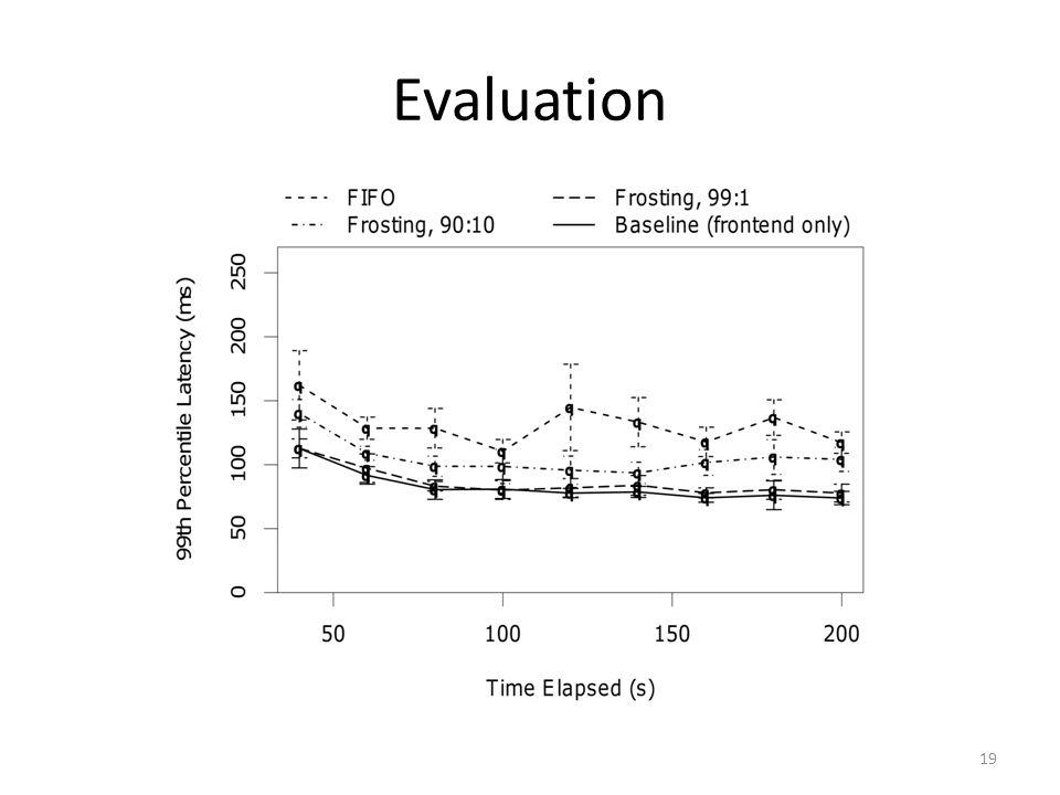 Evaluation 19