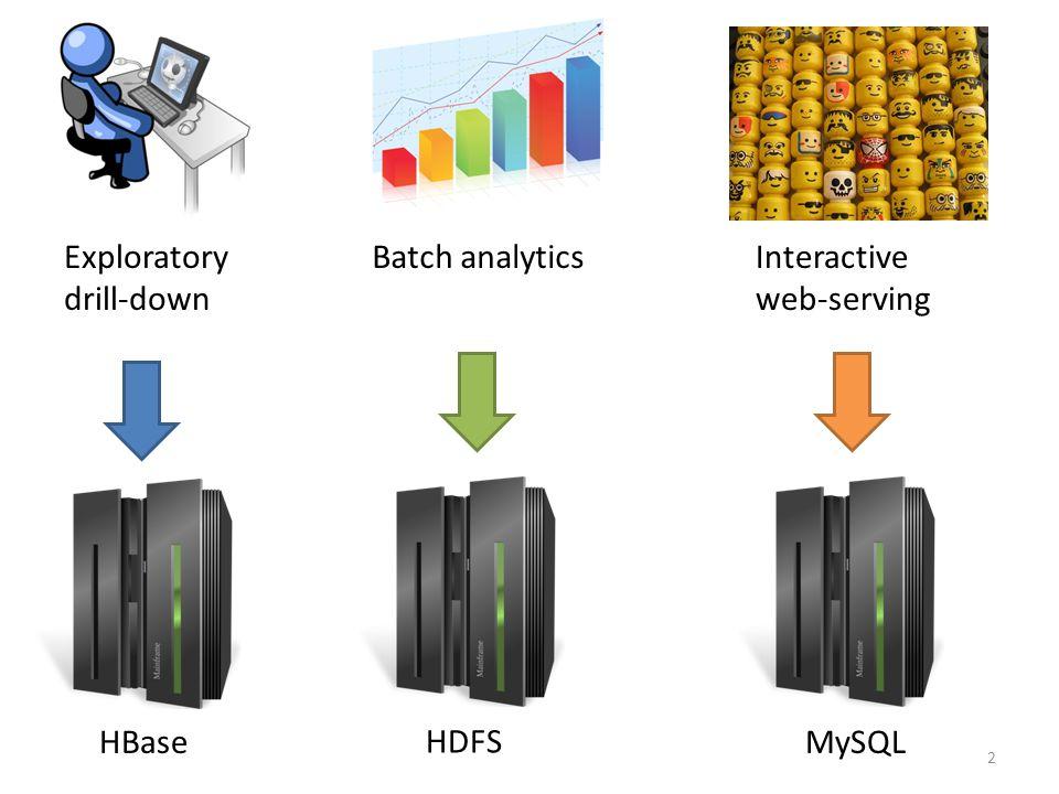 2 Exploratory drill-down Interactive web-serving HDFS Batch analytics HBaseMySQL