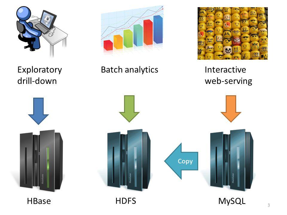 3 Exploratory drill-down Interactive web-serving HDFS Batch analytics HBaseMySQL Copy