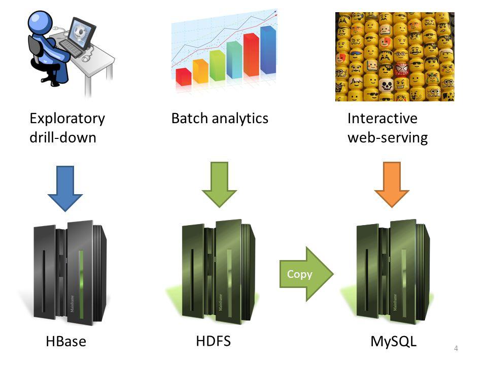4 Exploratory drill-down Interactive web-serving HDFS Batch analytics HBaseMySQL Copy