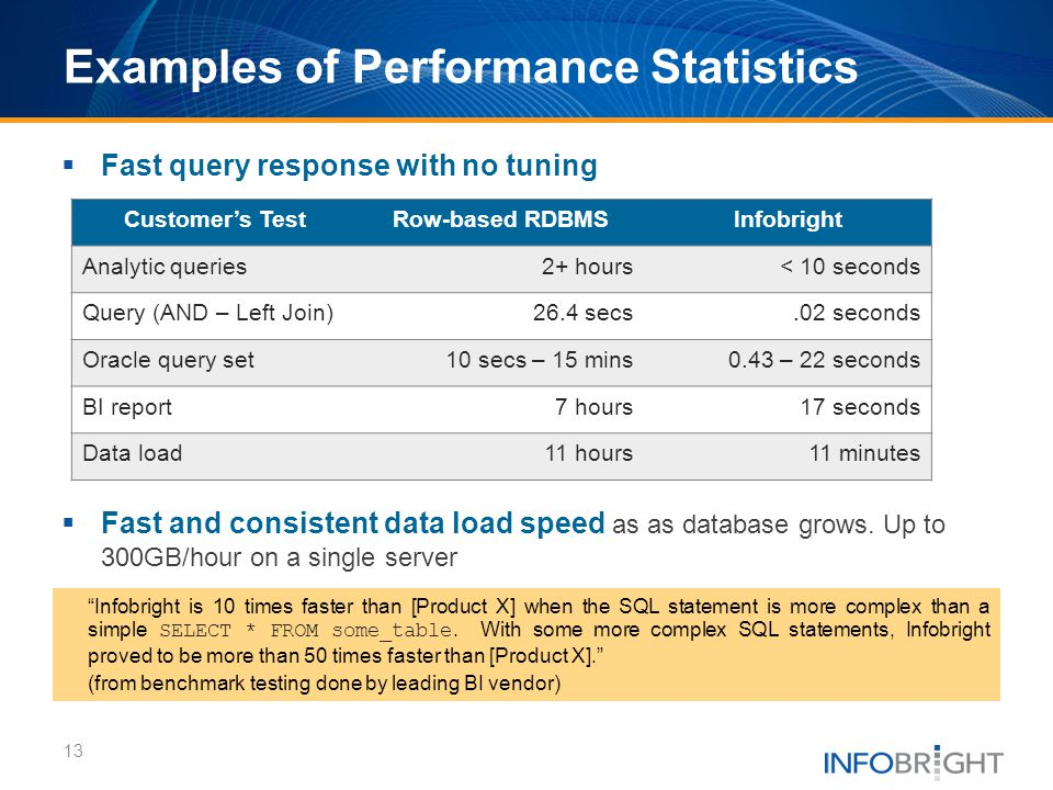 Fast query response with no tuning Fast and consistent data load speed as as database grows. Up to 300GB/hour on a single server Customers TestRow-bas