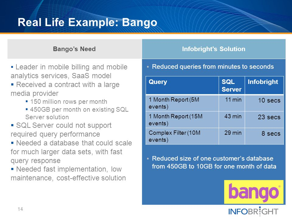 Bangos NeedInfobrights Solution Leader in mobile billing and mobile analytics services, SaaS model Received a contract with a large media provider 150