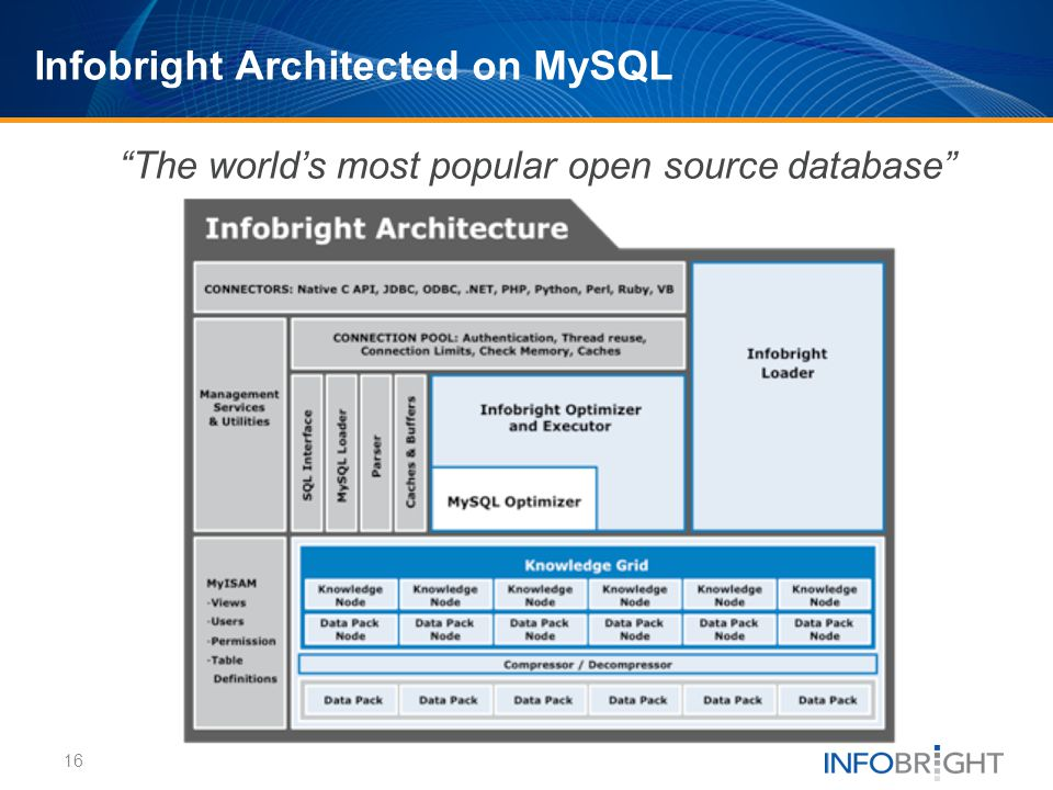 Infobright Architected on MySQL 16 The worlds most popular open source database