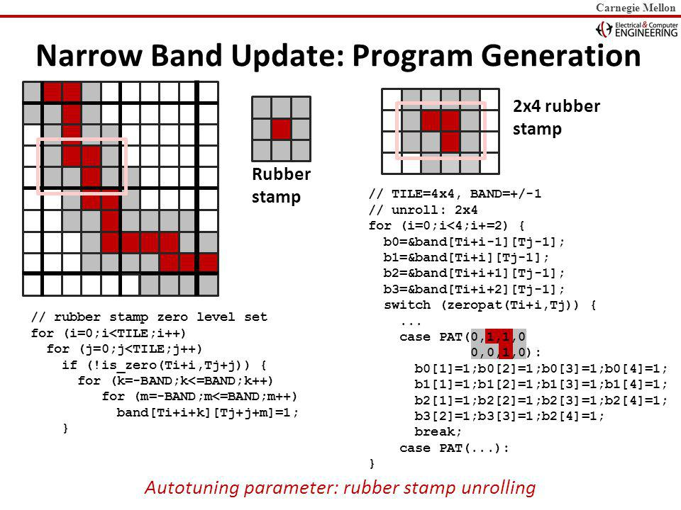 Carnegie Mellon Narrow Band Update: Program Generation // rubber stamp zero level set for (i=0;i<TILE;i++) for (j=0;j<TILE;j++) if (!is_zero(Ti+i,Tj+j)) { for (k=-BAND;k<=BAND;k++) for (m=-BAND;m<=BAND;m++) band[Ti+i+k][Tj+j+m]=1; } Rubber stamp // TILE=4x4, BAND=+/-1 // unroll: 2x4 for (i=0;i<4;i+=2) { b0=&band[Ti+i-1][Tj-1]; b1=&band[Ti+i][Tj-1]; b2=&band[Ti+i+1][Tj-1]; b3=&band[Ti+i+2][Tj-1]; switch (zeropat(Ti+i,Tj)) {...