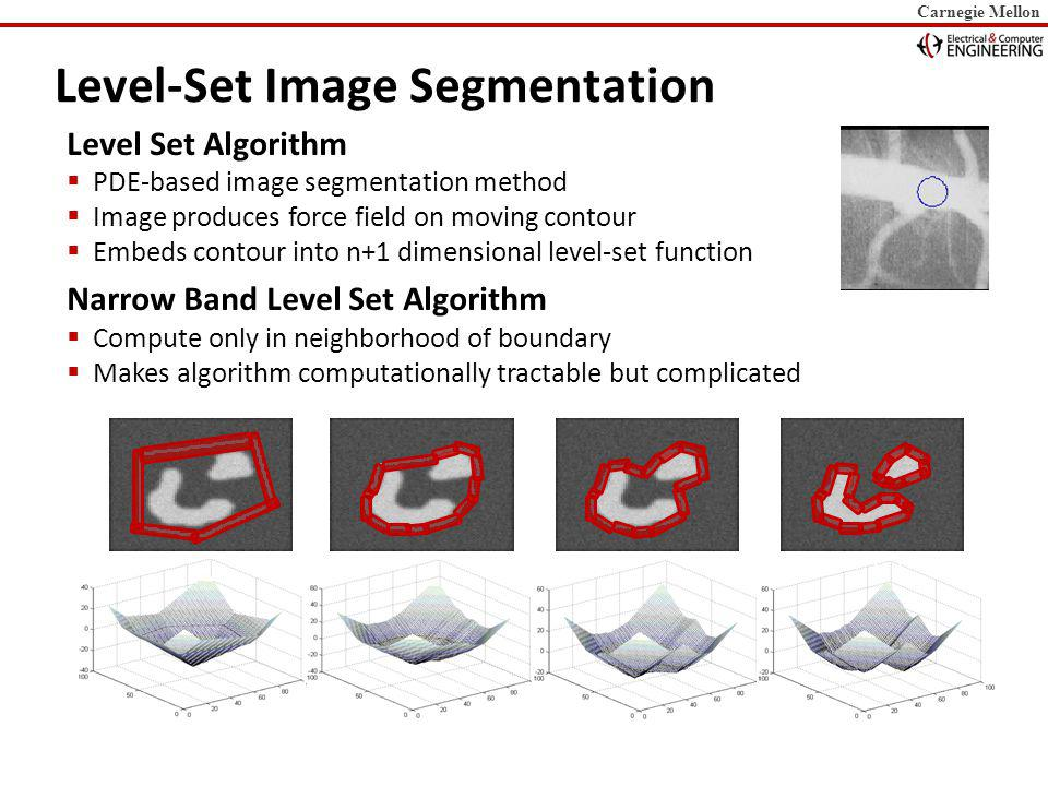 Carnegie Mellon Narrow Band Update: Program Generation // rubber stamp zero level set for (i=0;i<TILE;i++) for (j=0;j<TILE;j++) if (!is_zero(Ti+i,Tj+j)) { for (k=-BAND;k<=BAND;k++) for (m=-BAND;m<=BAND;m++) band[Ti+i+k][Tj+j+m]=1; } Rubber stamp // TILE=4x4, BAND=+/-1 // unroll: 2x4 for (i=0;i<4;i+=2) { b0=&band[Ti+i-1][Tj-1]; b1=&band[Ti+i][Tj-1]; b2=&band[Ti+i+1][Tj-1]; b3=&band[Ti+i+2][Tj-1]; switch (zeropat(Ti+i,Tj)) {...