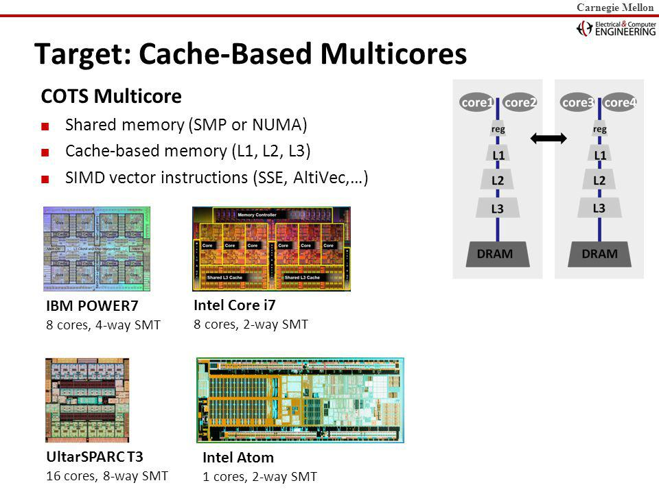 Carnegie Mellon Target: Cache-Based Multicores COTS Multicore Shared memory (SMP or NUMA) Cache-based memory (L1, L2, L3) SIMD vector instructions (SSE, AltiVec,…) Intel Core i7 8 cores, 2-way SMT IBM POWER7 8 cores, 4-way SMT UltarSPARC T3 16 cores, 8-way SMT Intel Atom 1 cores, 2-way SMT